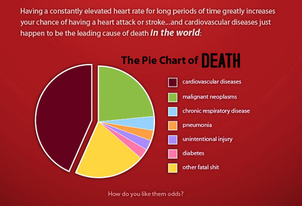 the pie chart of death